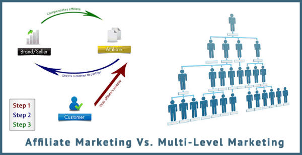 MLM is a multilevel marketing system