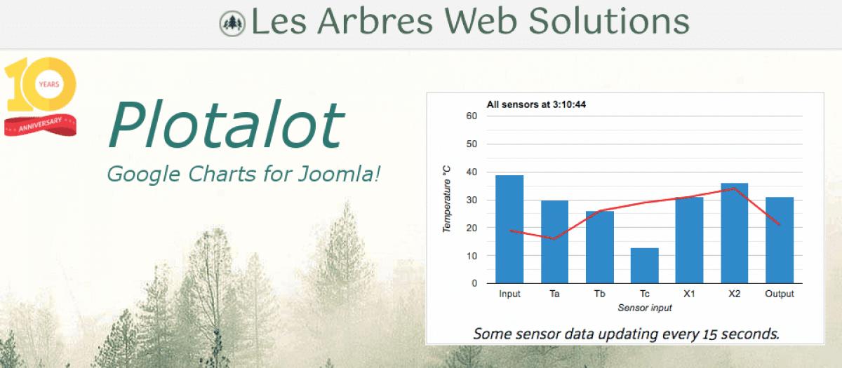 Plotalot v6.05 Paid Version - graphs and diagrams Joomla